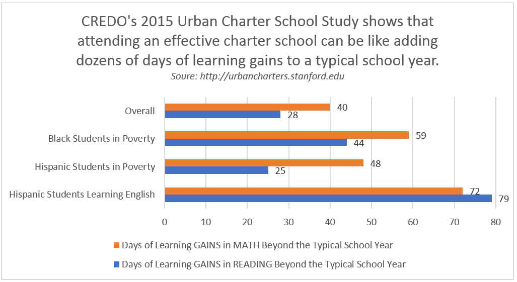 CREDO's 2015 Urban Charter School Survey