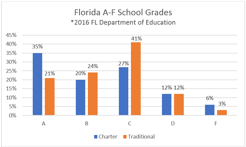 Florida A-F School Grades: Charter and Traditional Public School