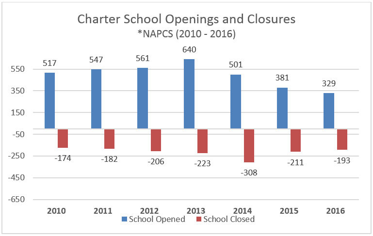Charter School Openings and Closings