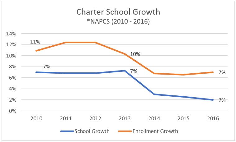 Charter School Growth