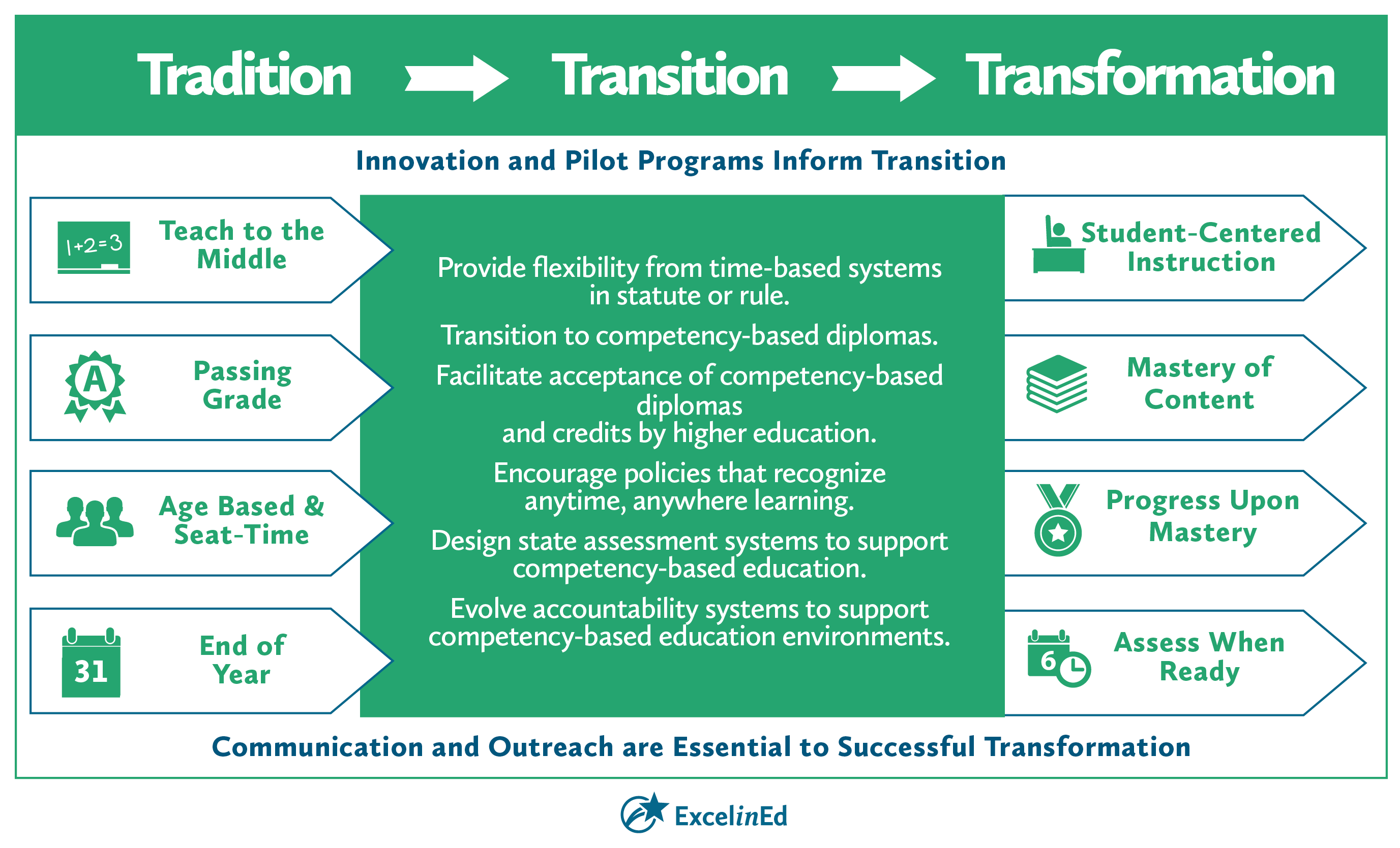 Transition to Competency-Based Education