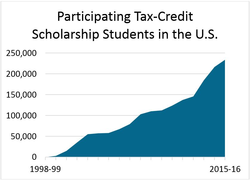 Chart for Tax-Credt