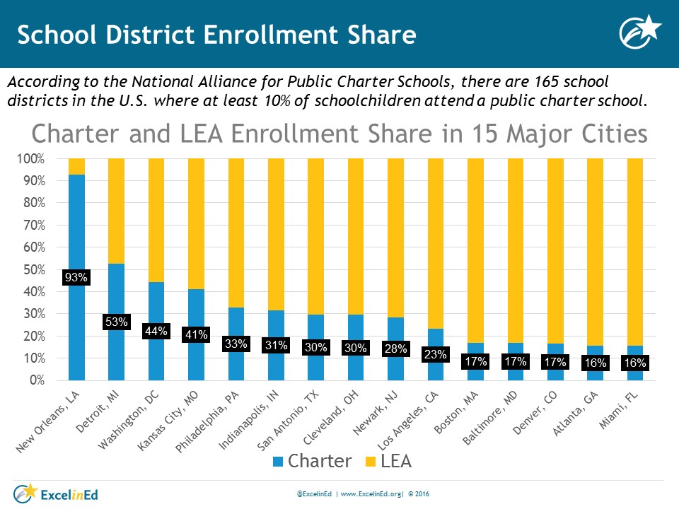 charter school enrollment share