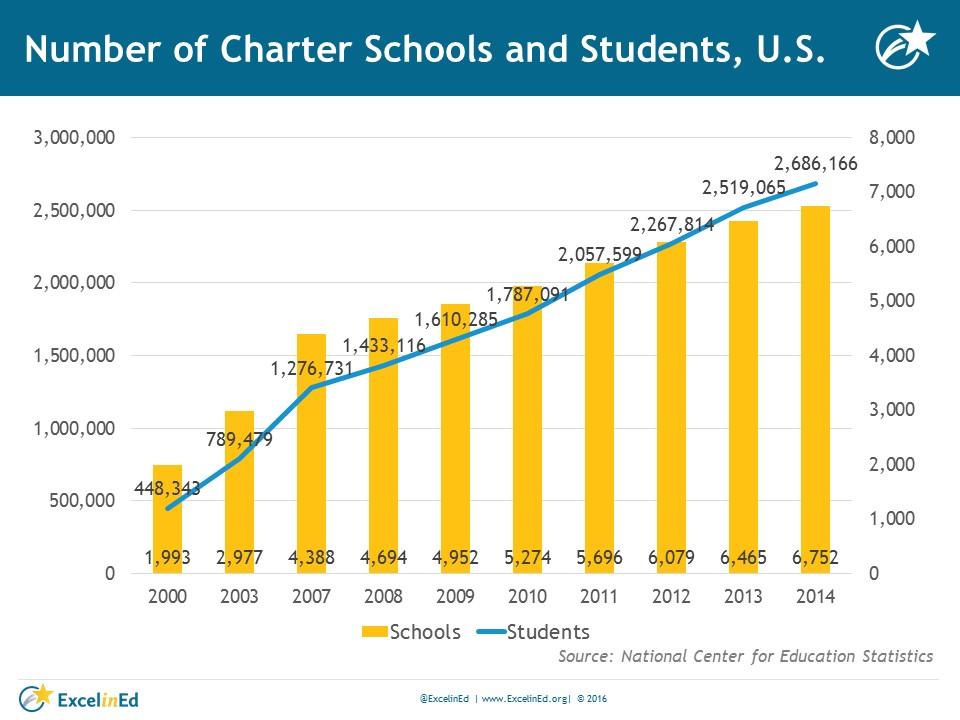 charter school enrollments by year