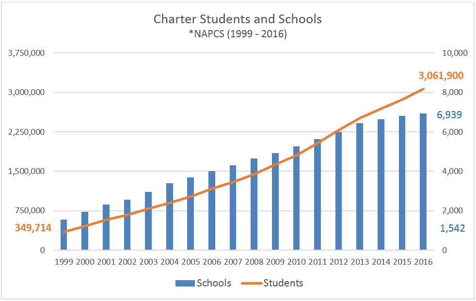 Bar Graph of NAPCS Growth in Charter Schools and Student Enrollment from 1999-2016