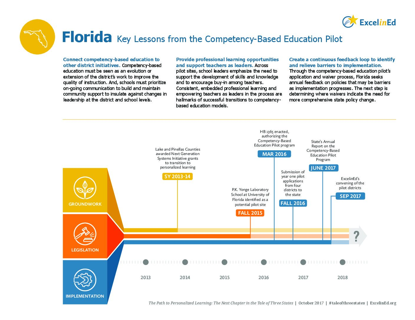 Florida State Brief: Key Lessons from the Competency-Based Education Pilot – October 2017>									 									</a> 									<a href=