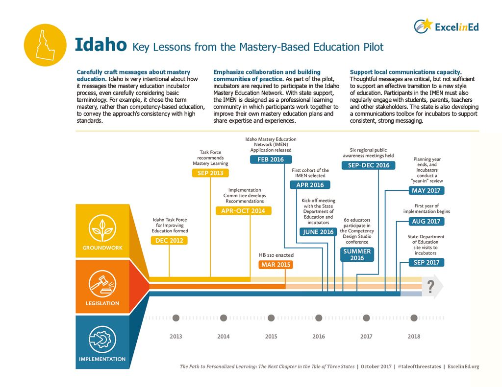 Idaho State Brief: Key Lessons from the Mastery-Based Education Pilot &#8211; October 2017>									 									</a> 									<h5><a href=