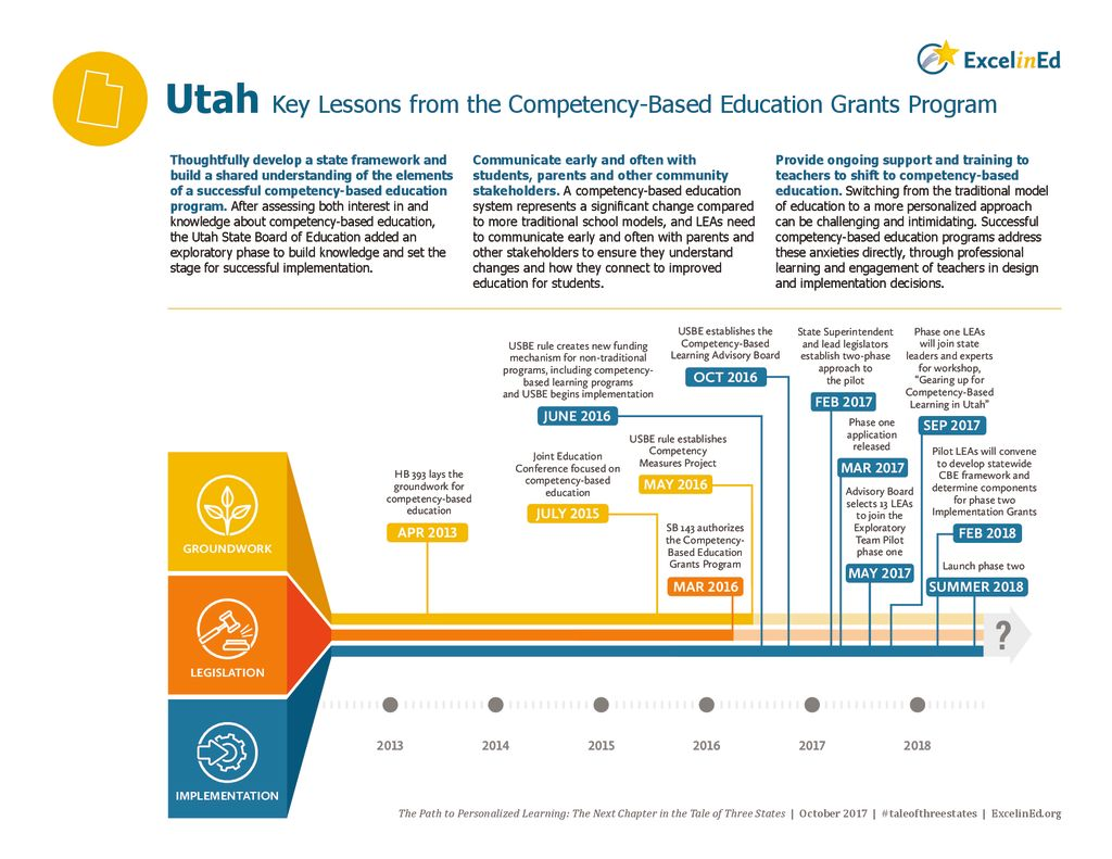 Utah State Brief: Key Lessons from the CBE Grants Program &#8211; October 2017>									 									</a> 									<h5><a href=
