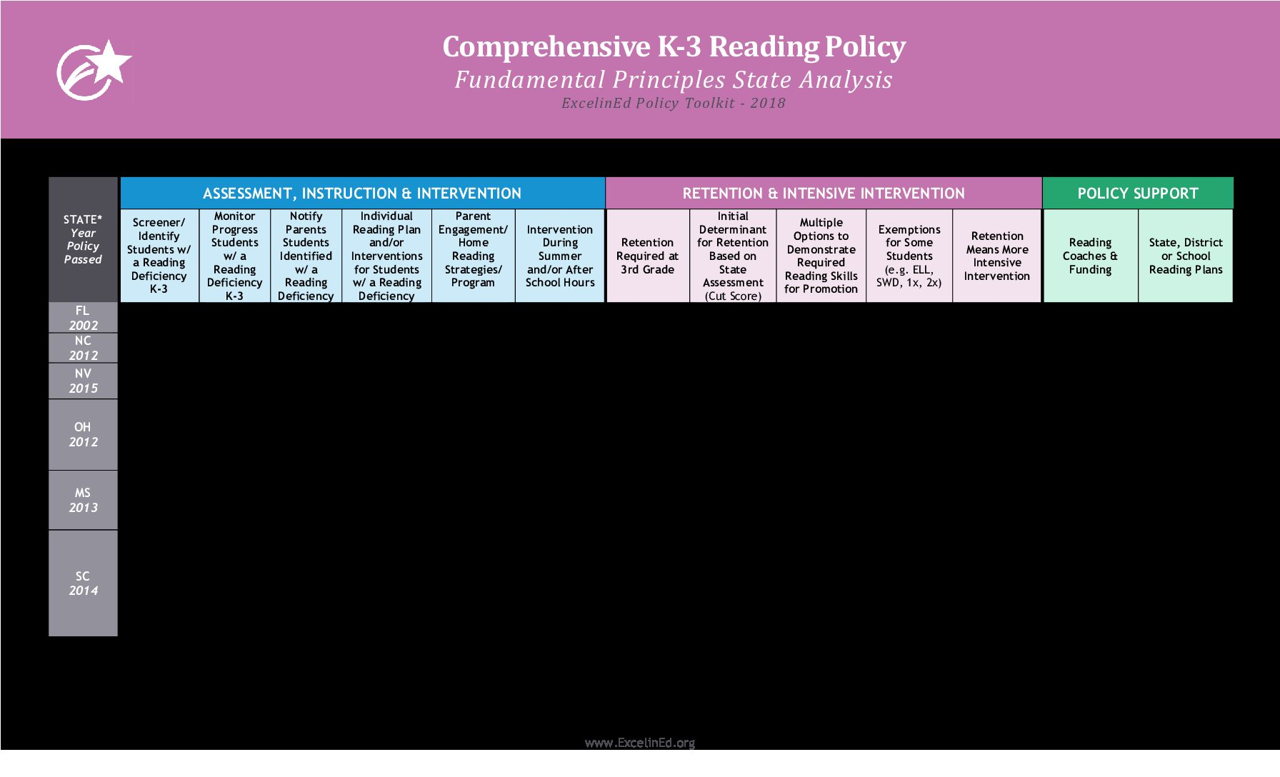K-3 Reading State-by-State Analysis 2018> </a> <a href=
