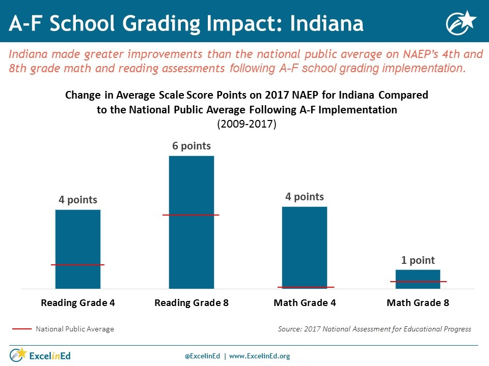 A-F School Grading Impact: Indiana