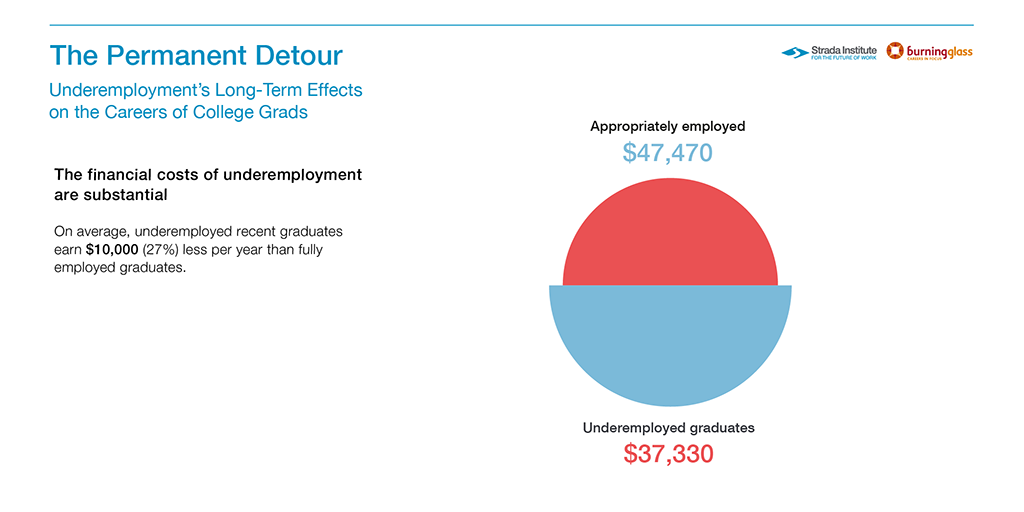 The Permanent Detour Underemployment's Long-Term Effects Graphic about lower salary.