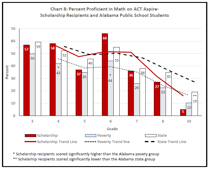 Chart 8: Percent Proficient in Math on ACT Aspire-Scholarship Recipients and Alabama Public School Students