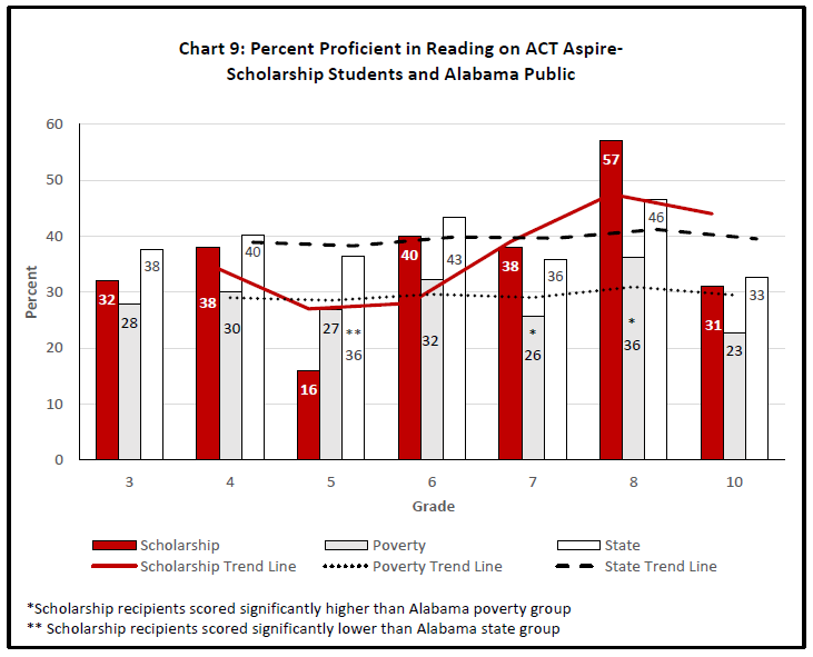 Chart 9: Percent Proficient in Reading on ACT Aspire - Scholarship Students and Alabama Public