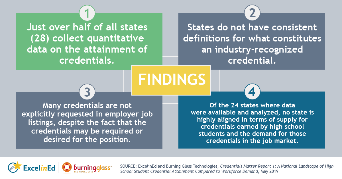 1. Just over half of all states (28) collect quantitative data on the attainment of credentials. 2. States do not have consistent definitions for what constitutes an industry-recognized credential—even though U.S. high school students earn hundreds of thousands of credentials each year. 3. Many credentials are not explicitly requested in employer job listings, despite the fact that the credentials may be required or desired for the position. 4. Of the 24 states where data were available and analyzed, no state is highly aligned in terms of supply for credentials earned by high school students and the demand for those credentials in the job market.