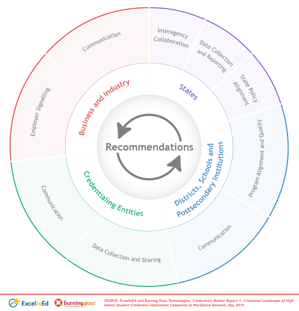 Credentials Matter recommendations graphic.